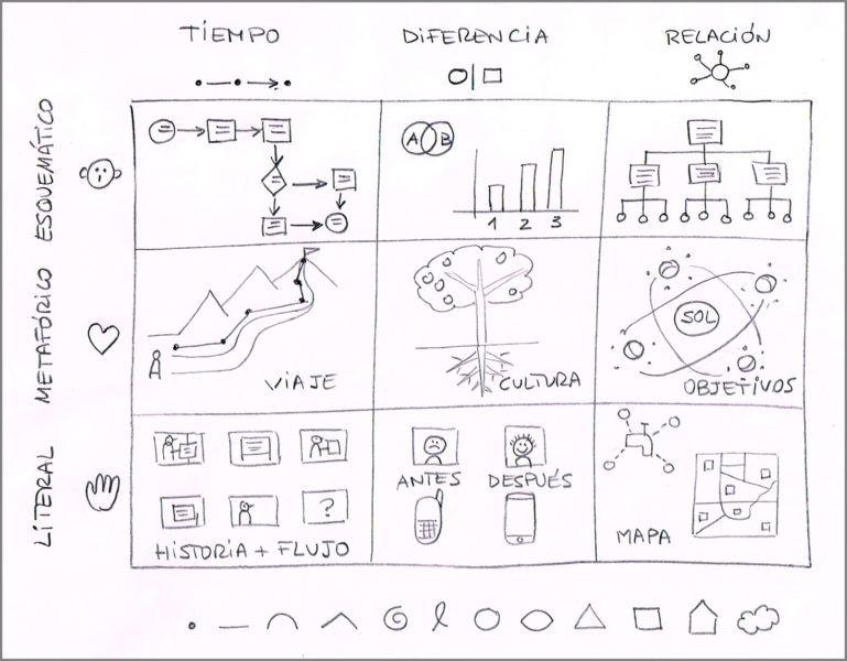 Dibuja tu pensamiento, analógica y digitalmente